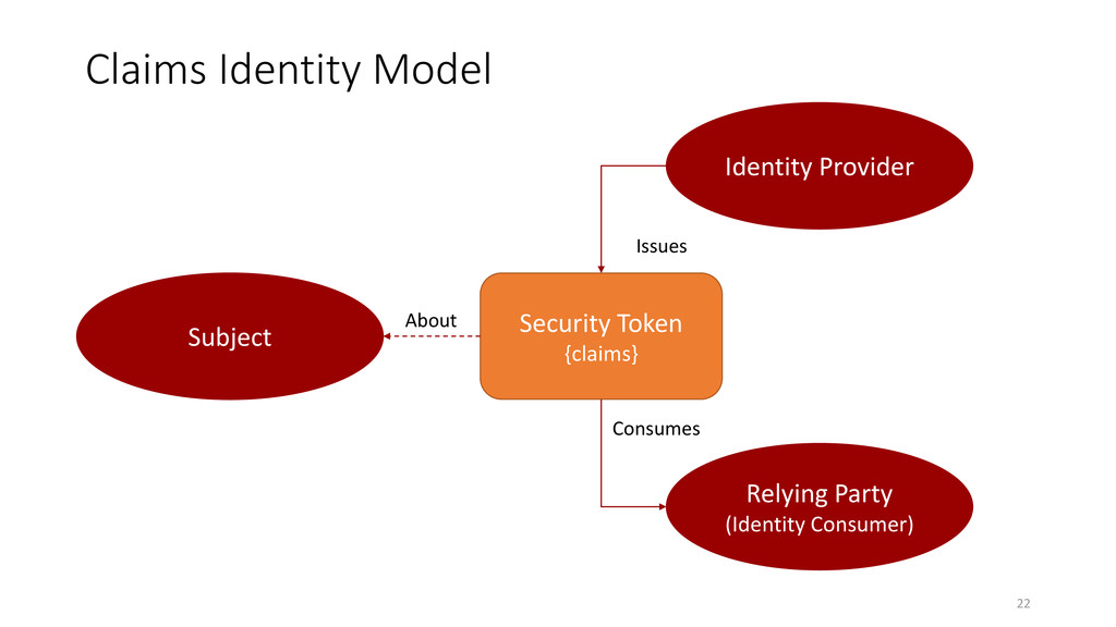 Claims Identity Model 22 Identity Provider Rely...