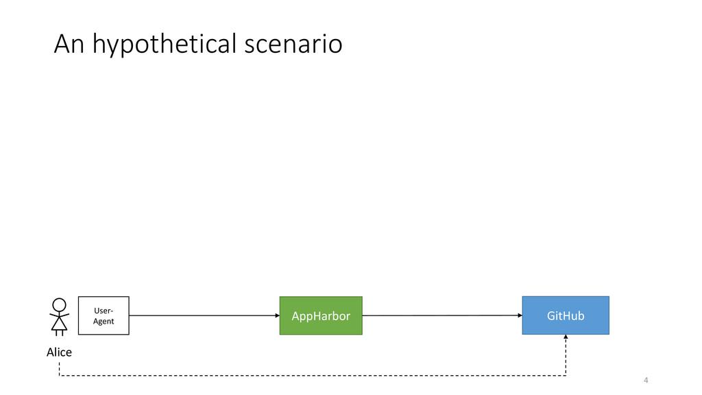 An hypothetical scenario 4 AppHarbor GitHub Ali...
