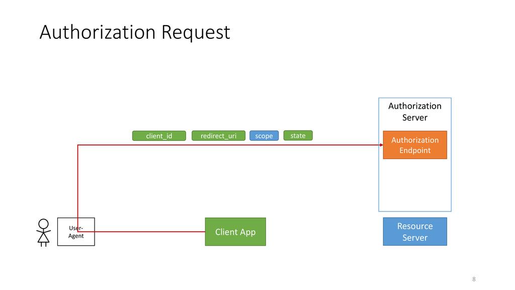 Authorization Request 8 Client App Resource Ser...