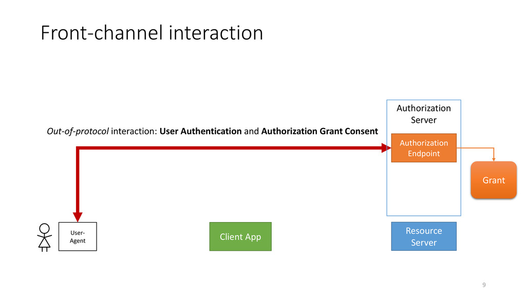 Front-channel interaction 9 Client App Resource...