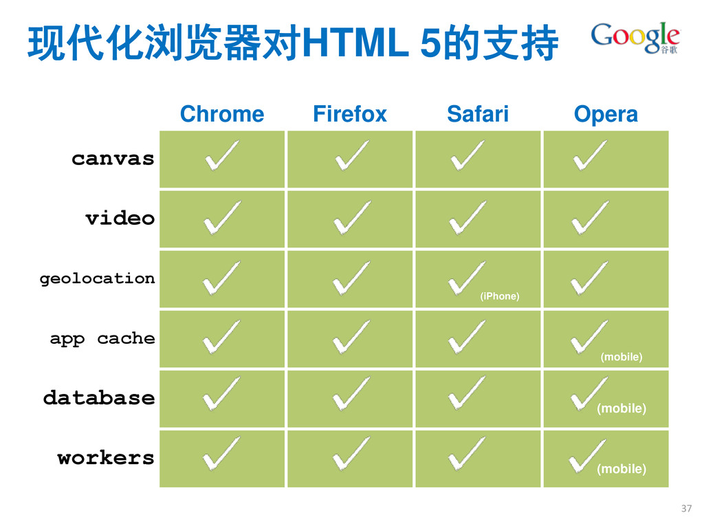 Chrome Firefox Safari Opera canvas video geoloc...