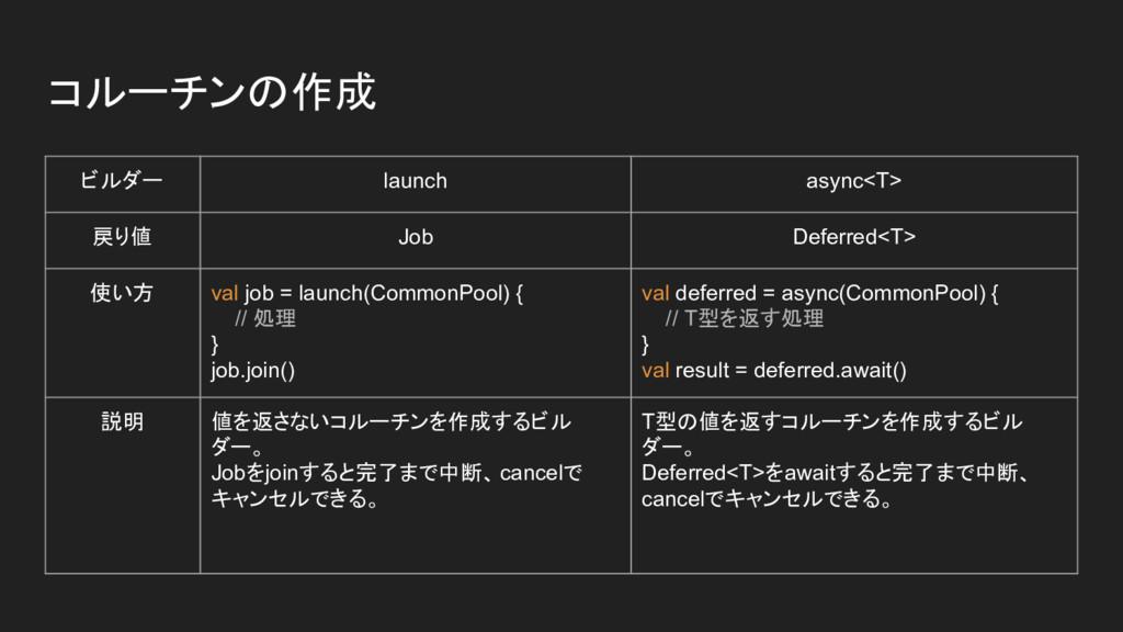 コルーチンの作成 ビルダー launch async<T> 戻り値 Job Deferred<...