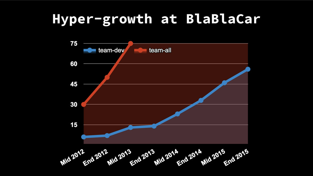Hyper-growth at BlaBlaCar