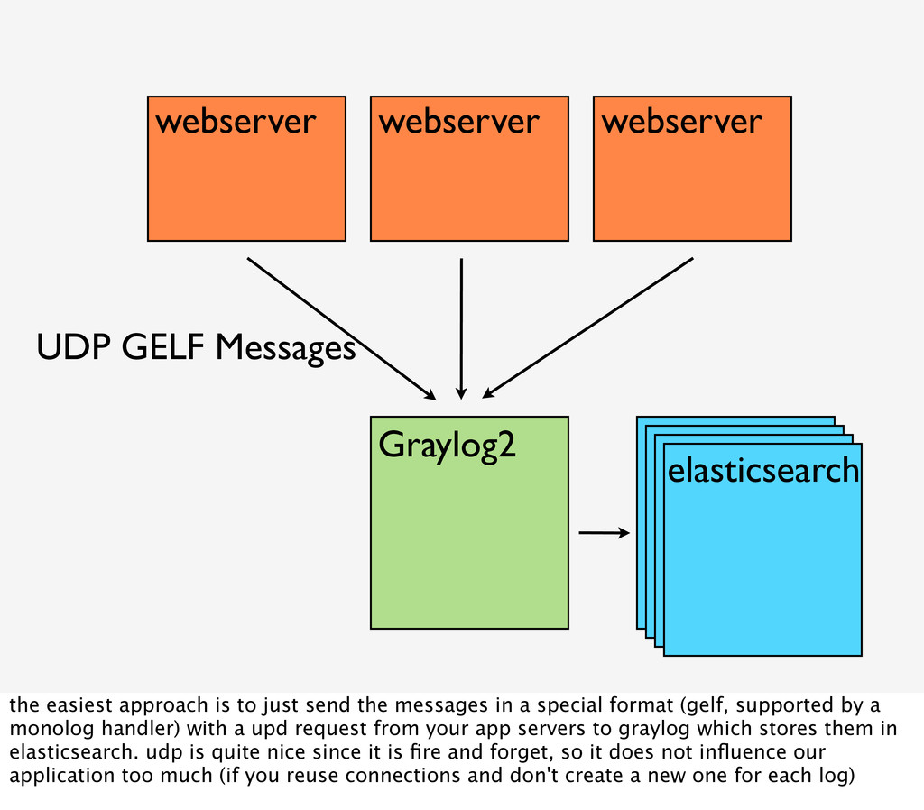 Graylog2 UDP GELF Messages elasticsearch webser...