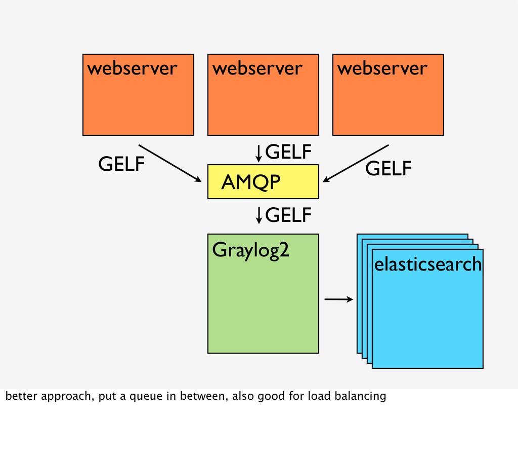Graylog2 elasticsearch webserver webserver webs...