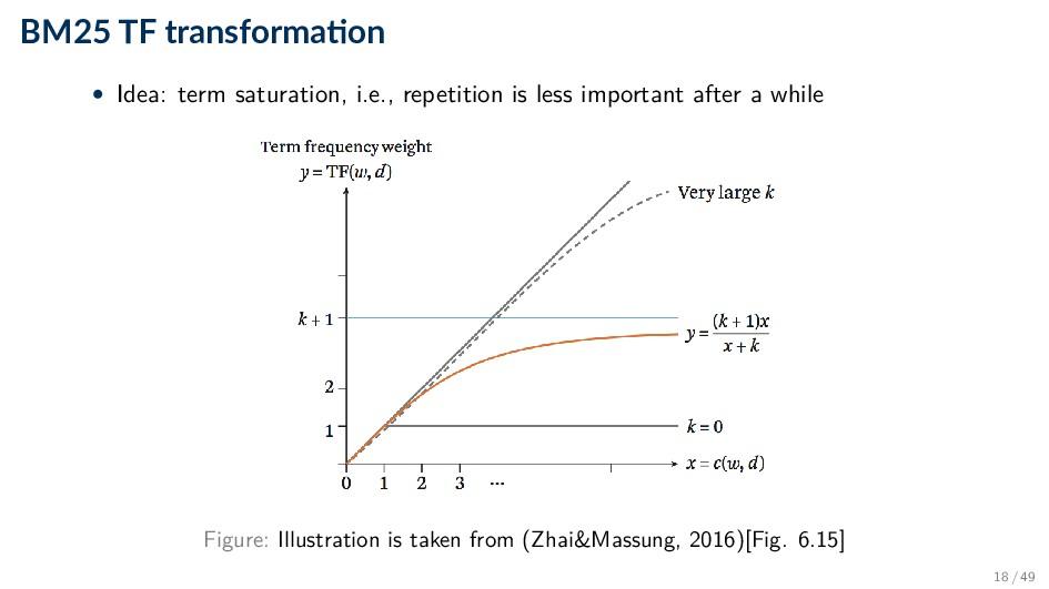 BM25 TF transforma on • Idea: term saturation, ...