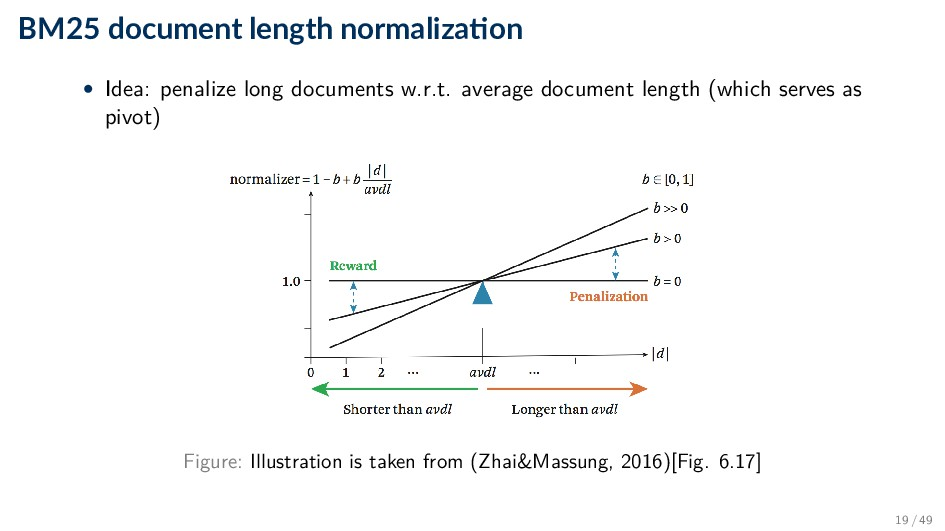 BM25 document length normaliza on • Idea: penal...