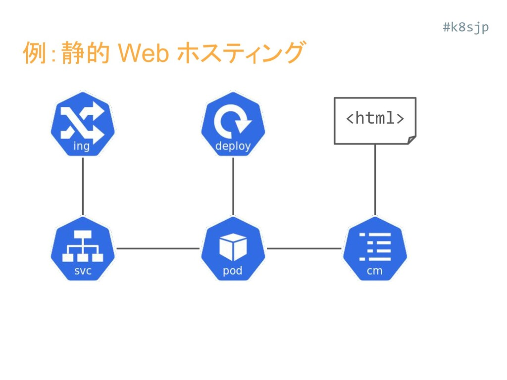 #k8sjp 例:静的 Web ホスティング <html>
