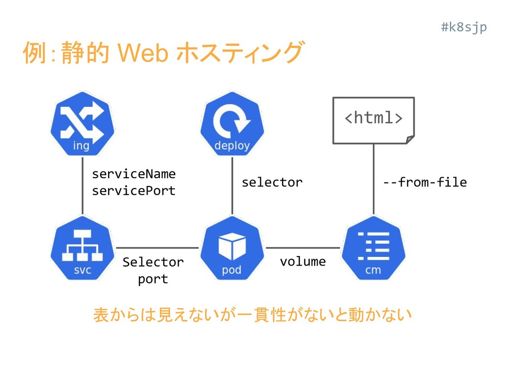 #k8sjp 例:静的 Web ホスティング <html> serviceName servi...