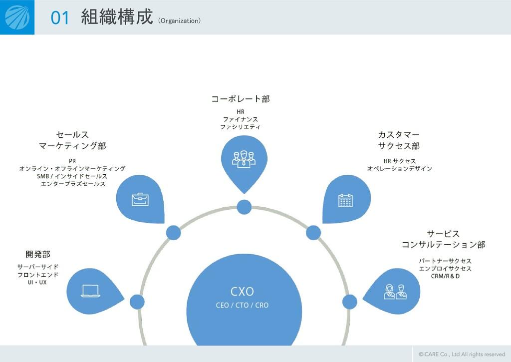 組織構成 (Organization)