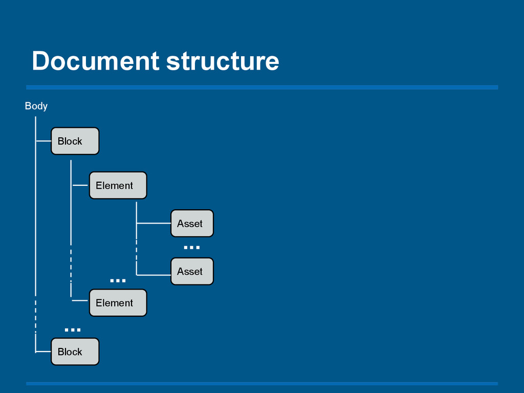 Document structure Block Element Asset Block El...