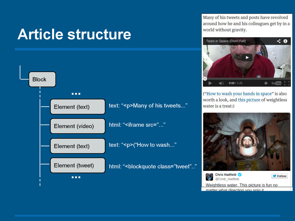 Article structure Block Element (text) Element ...