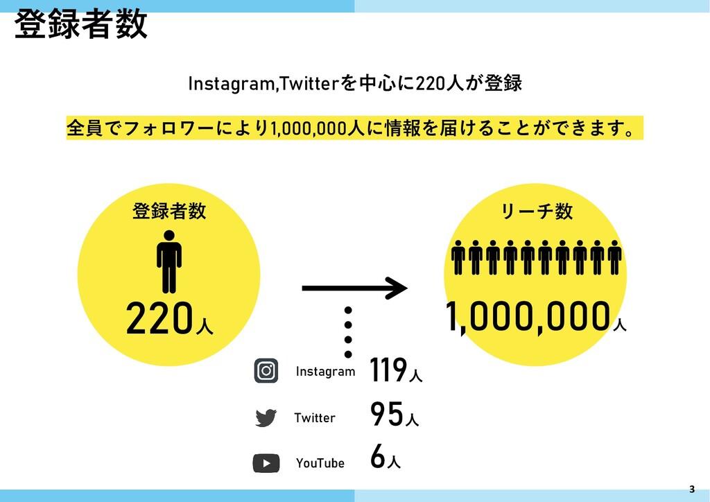 Instagram Twitter YouTube 119人 95人 6人 220人 登録者数...