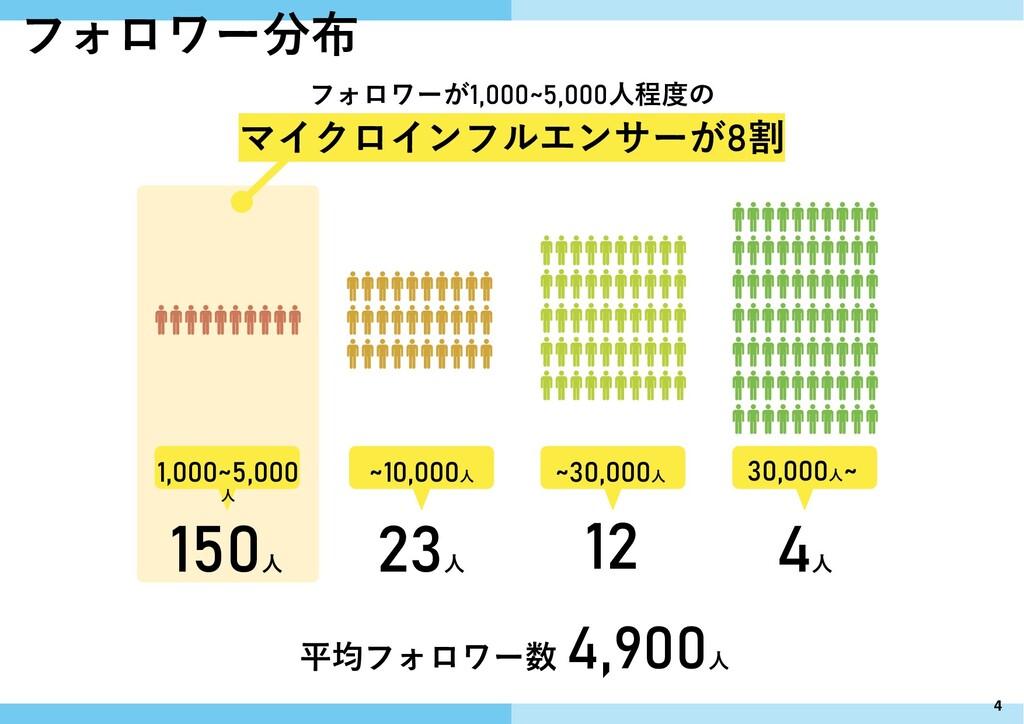 1,000~5,000 人 150 人 ~10,000人 23 人 ~30,000人 12 3...