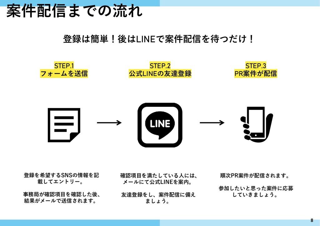 8 登録は簡単!後はLINEで案件配信を待つだけ! 案件配信までの流れ STEP.1 フォーム...