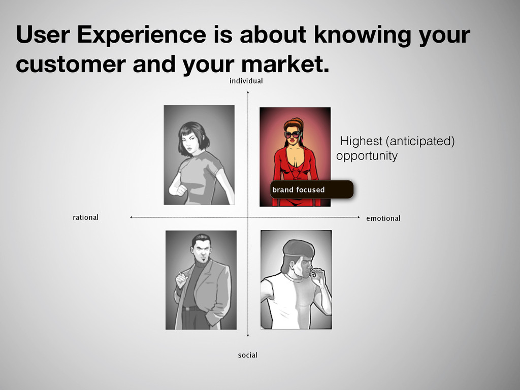 individual social rational emotional brand focu...