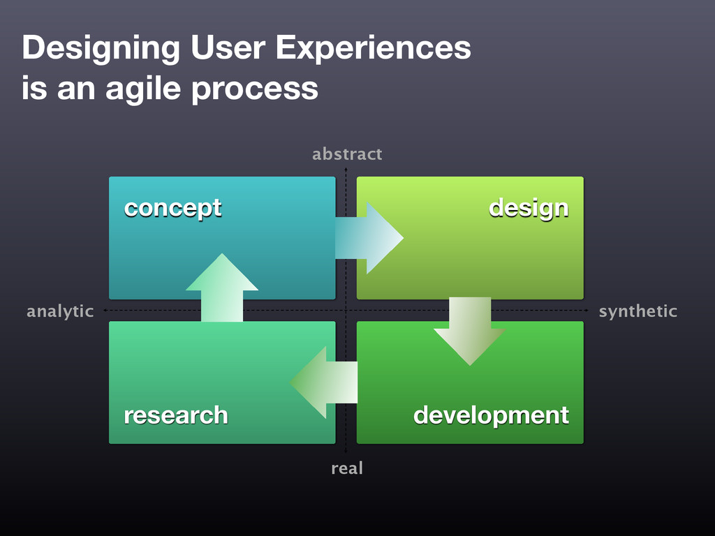 Designing User Experiences is an agile process ...