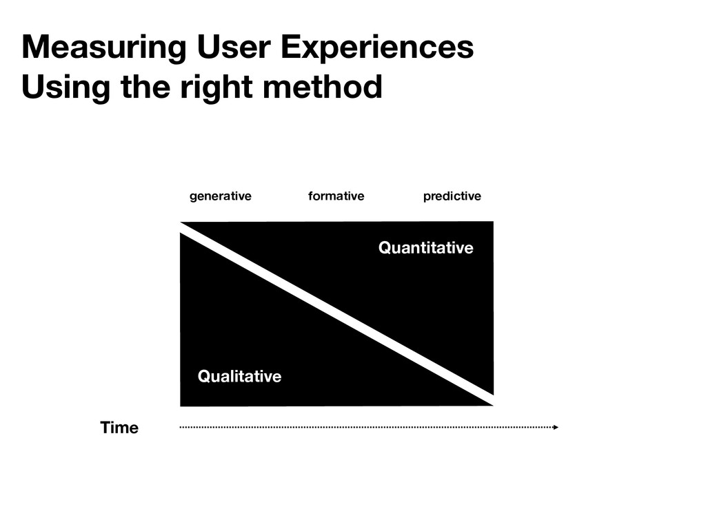 Measuring User Experiences Using the right meth...