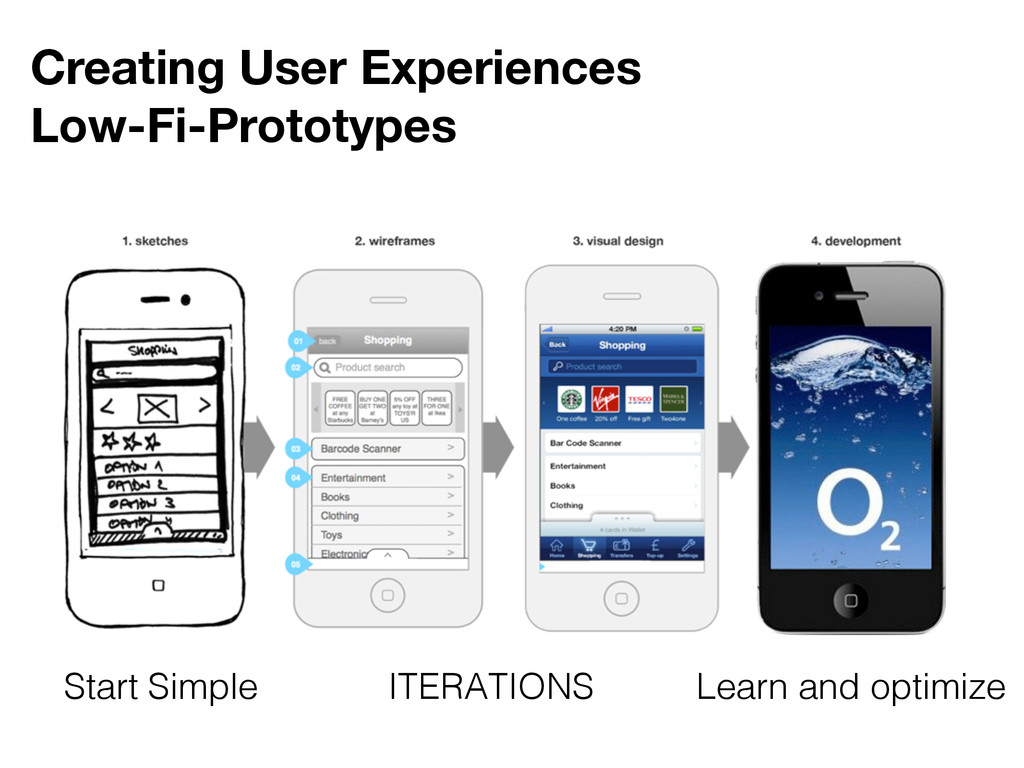 Creating User Experiences Low-Fi-Prototypes ITE...