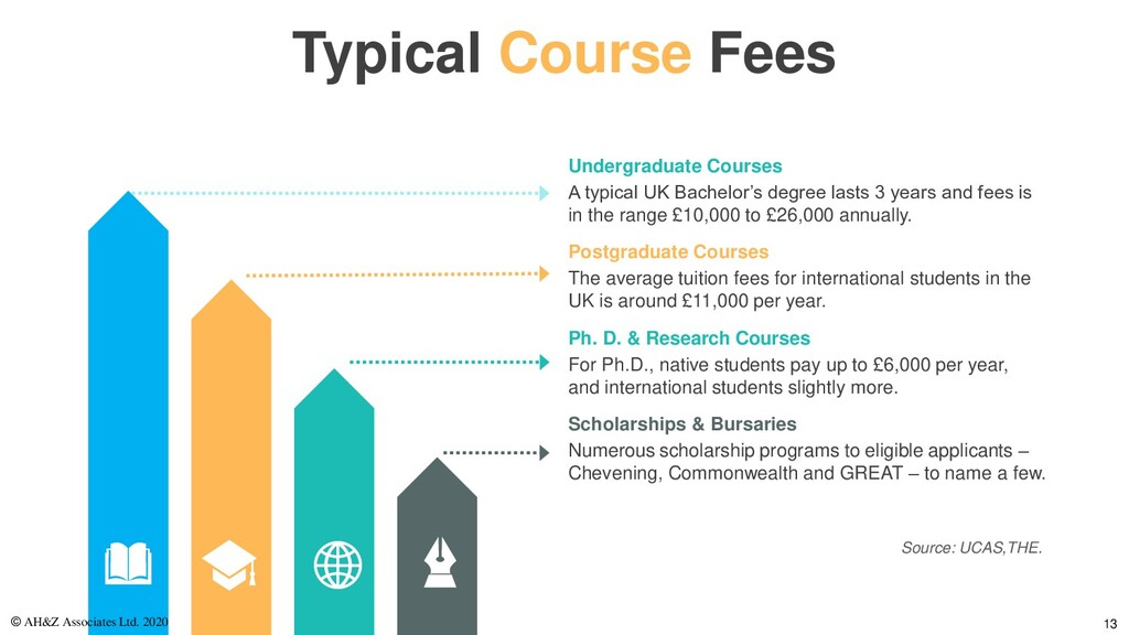 Typical Course Fees A typical UK Bachelor's deg...