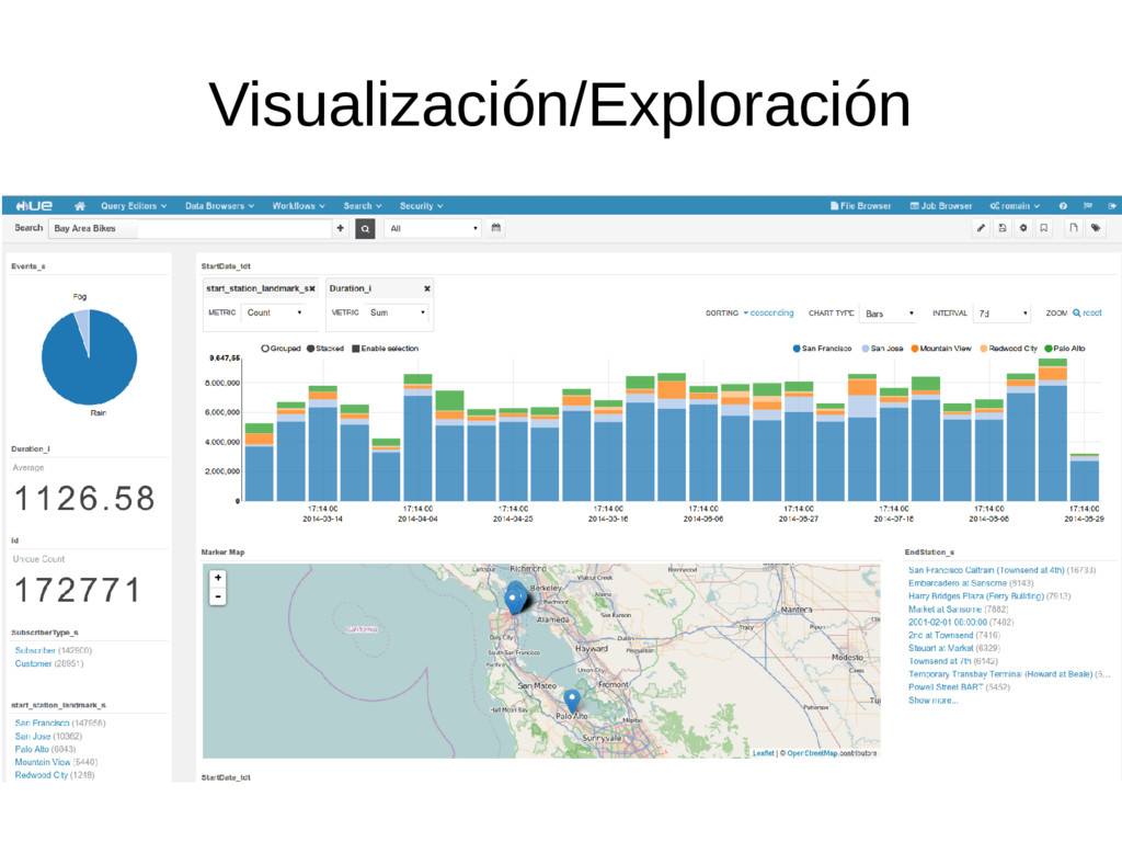 Visualización/Exploración