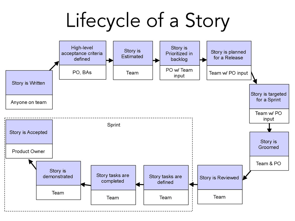 Lifecycle of a Story Sprint Team w/ PO input St...