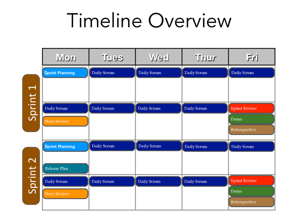 Timeline Overview Sprint 1  Mon Tues We...