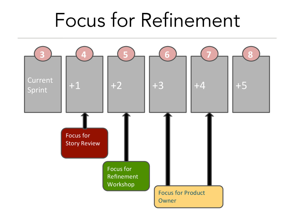 Focus for Refinement Current  Sprint  +1...