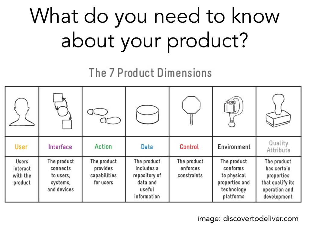 What do you need to know about your product? im...