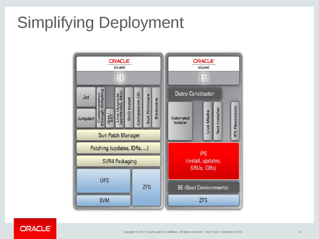13 Copyright © 2014, Oracle and/or its affiliat...