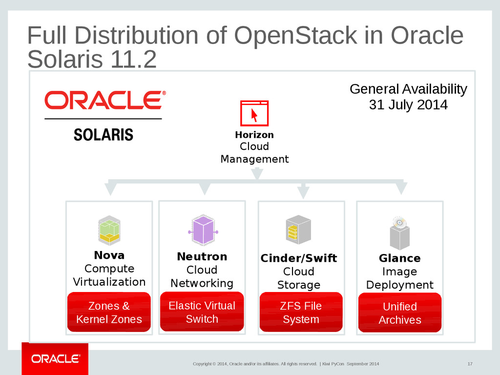 17 Copyright © 2014, Oracle and/or its affiliat...