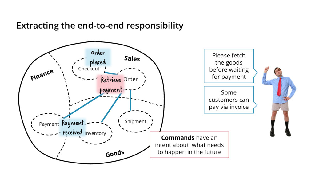 Extracting the end-to-end responsibility Order ...