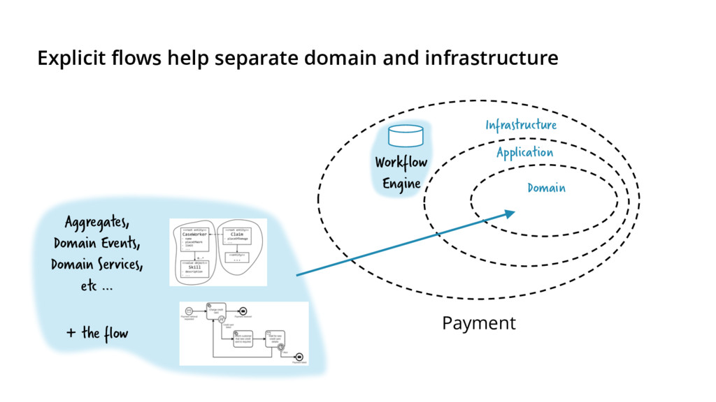 Explicit flows help separate domain and infrast...