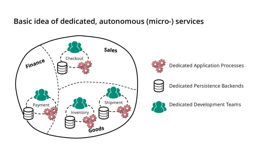 Basic idea of dedicated, autonomous (micro-) se...