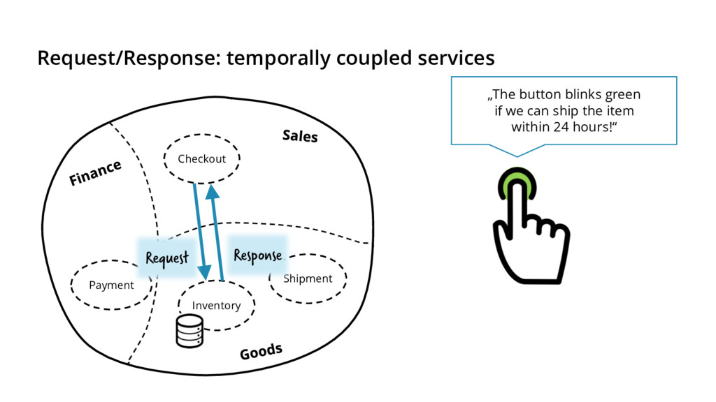 Request/Response: temporally coupled services C...