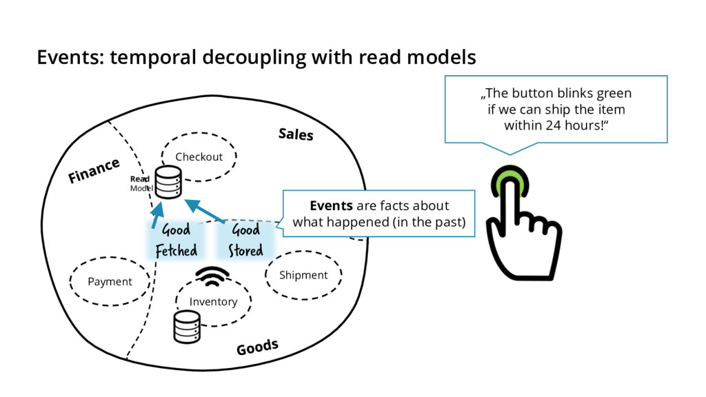 Events: temporal decoupling with read models Ch...