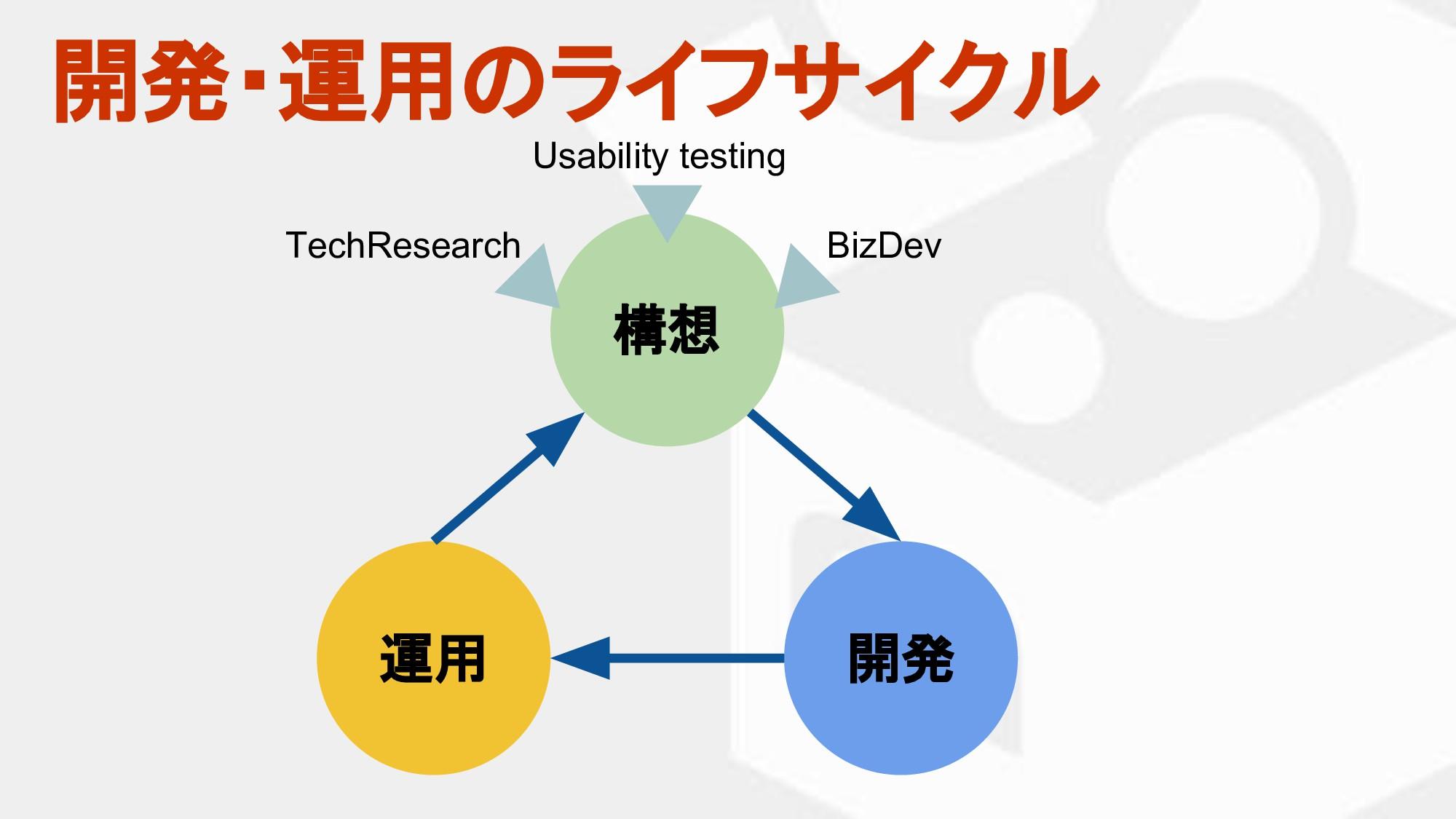 開発・運用 ライフサイクル 構想 開発 運用 Usability testing BizDev...