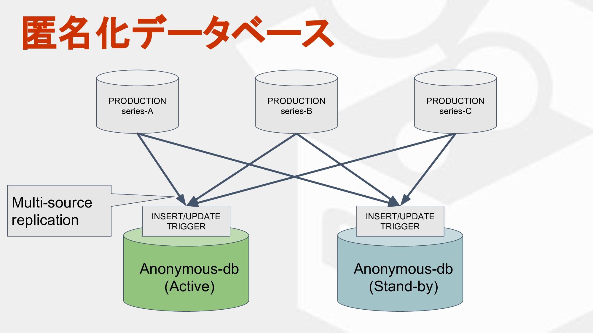 匿名化データベース PRODUCTION series-A PRODUCTION series...
