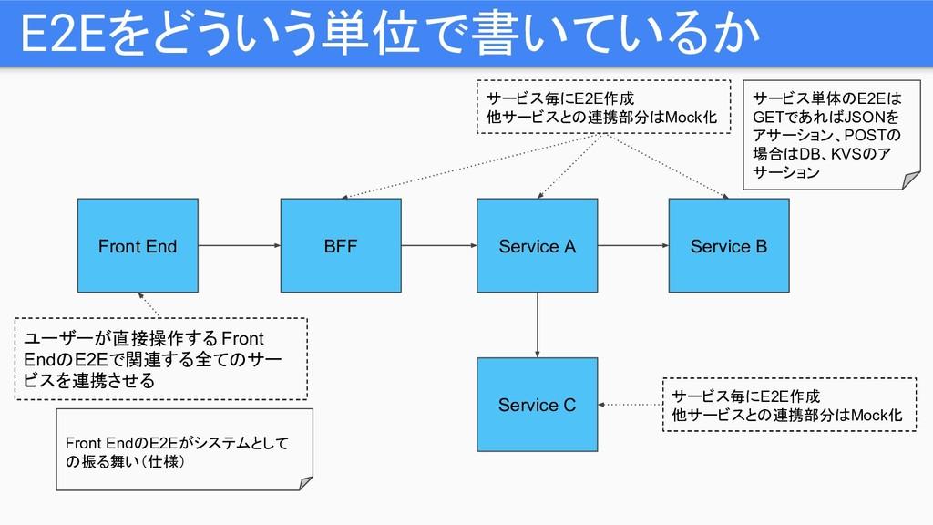 E2Eをどういう単位で書いているか Service A Service B Service C...