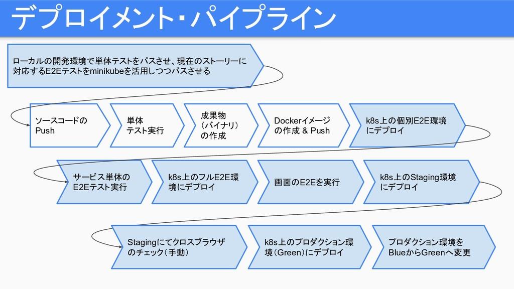 デプロイメント・パイプライン ソースコードの Push 単体 テスト実行 成果物 (バイナリ)...