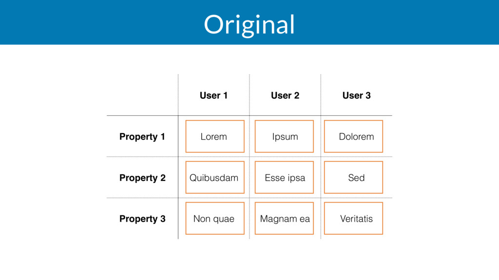 Original User 1 User 2 User 3 Property 1 Lorem ...
