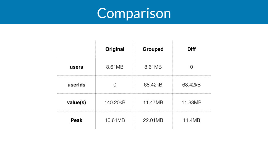 Comparison Original Grouped Diff users 8.61MB 8...