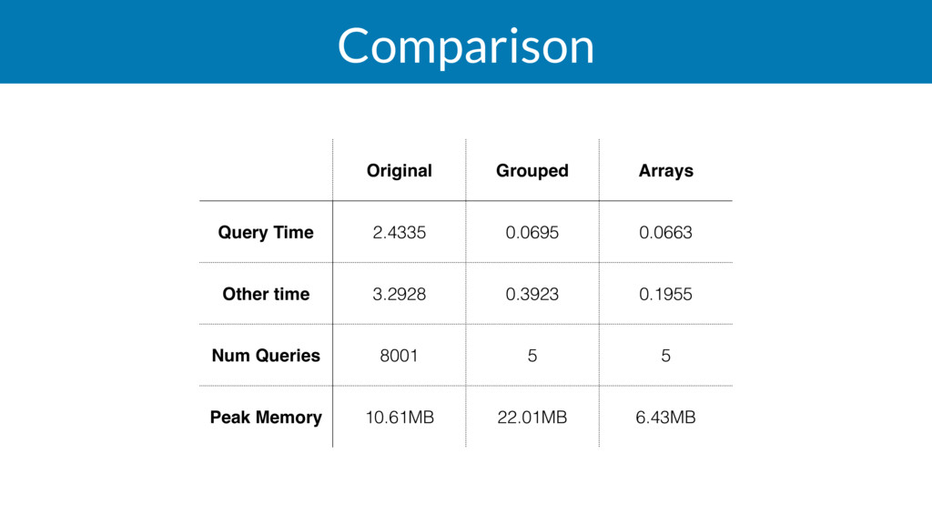 Comparison Original Grouped Arrays Query Time 2...