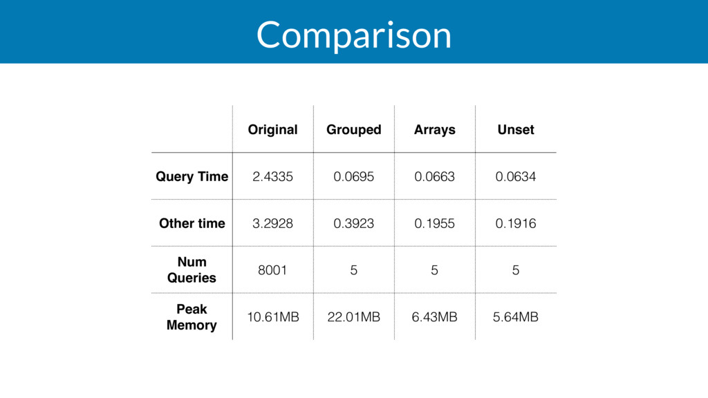 Comparison Original Grouped Arrays Unset Query ...