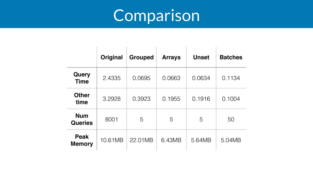 Comparison Original Grouped Arrays Unset Batche...