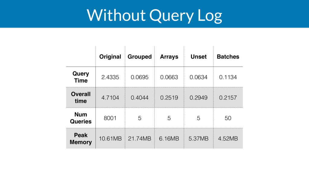 Without Query Log Original Grouped Arrays Unset...