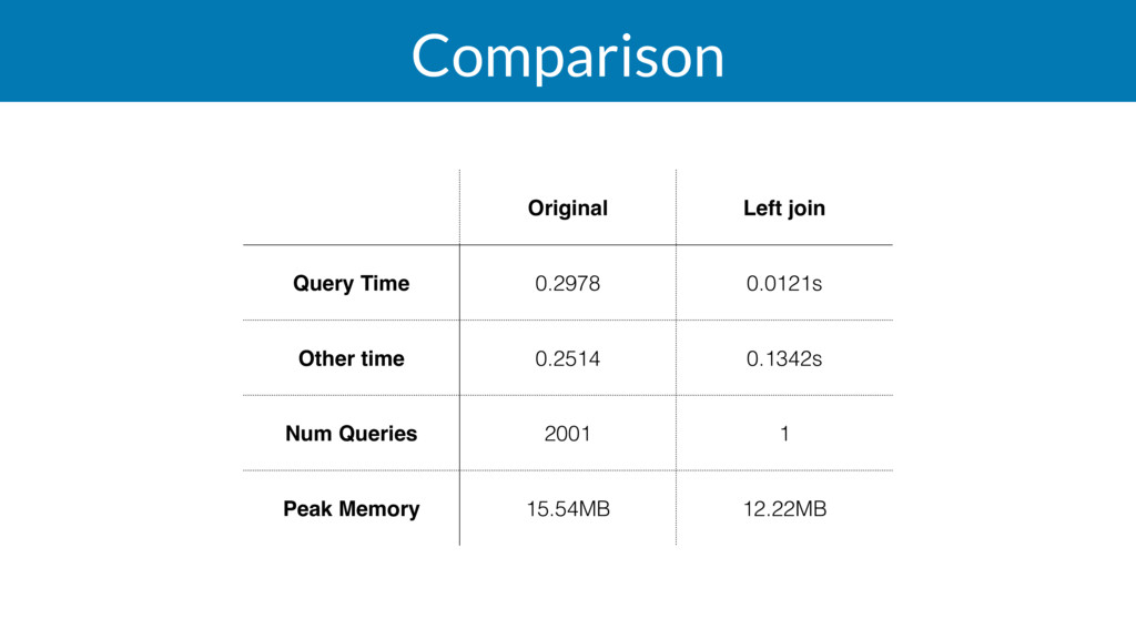Comparison Original Left join Query Time 0.2978...
