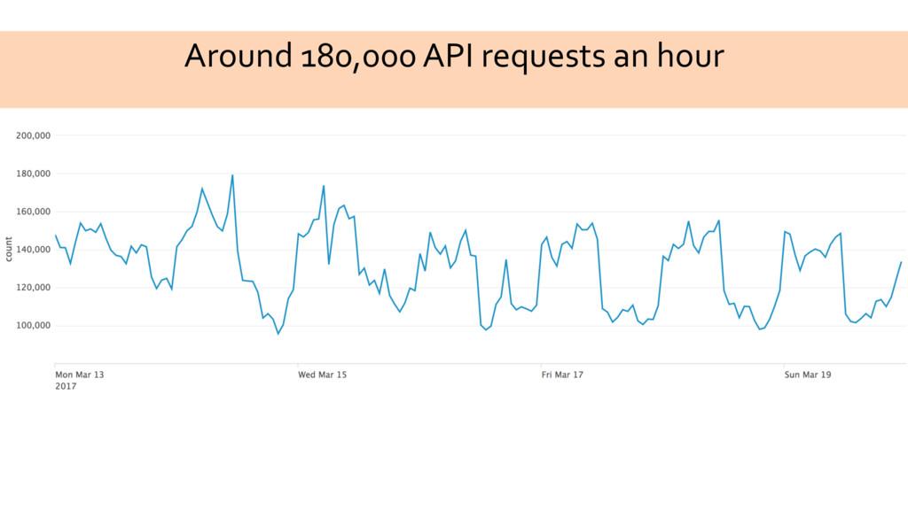 Around 180,000 API requests an hour