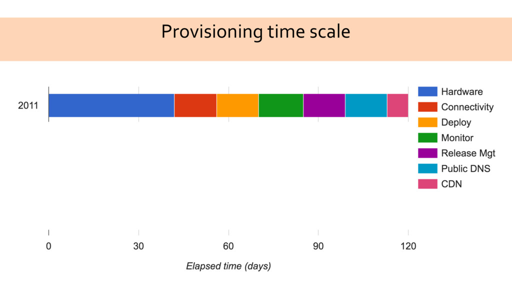 Provisioning time scale