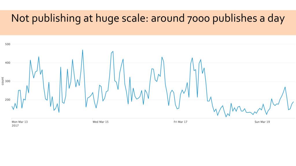 Not publishing at huge scale: around 7000 publi...